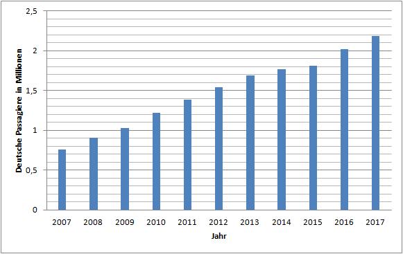 Die Anzahl deutscher Passagiere auf Kreuzfahrten im Laufe der Zeit. Von 2007 bis 2017 hat sich die Anzahl beinahe verdreifacht.