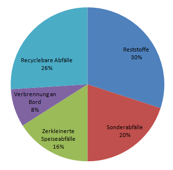 Der entstehende Müll auf Kreuzfahrtschiffen. Quelle: FAIRreisen von Fran Herrmann.