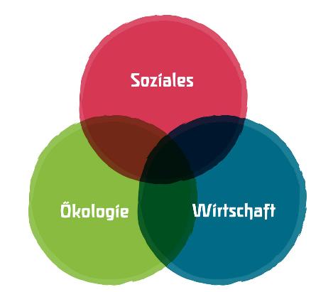 Nachhaltigkeit 3 säulen